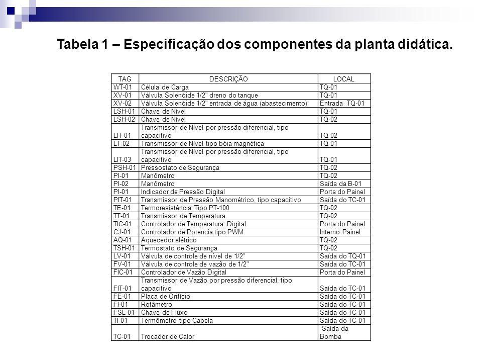 TAGDESCRIÇÃOLOCAL WT-01Célula de CargaTQ-01 XV-01Válvula Solenóide 1/2