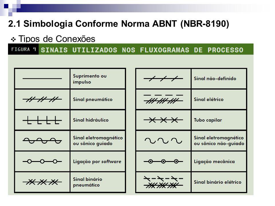 2.1 Simbologia Conforme Norma ABNT (NBR-8190) Tipos de Conexões