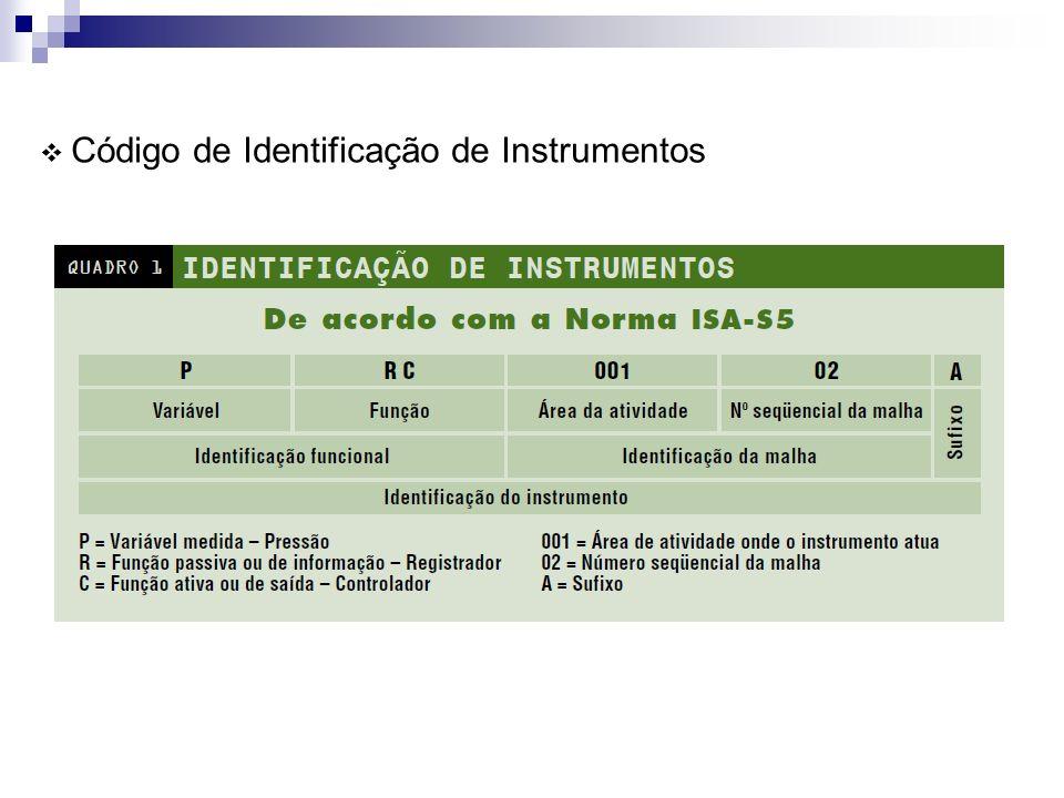 Exercício de Aplicação 1. Identifique os instrumentos no desenho abaixo: