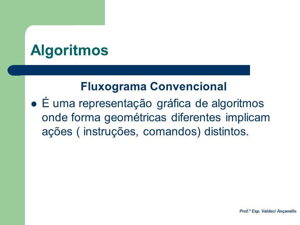 Prof.º Esp. Valdeci Ançanello Fluxograma Convencional É uma representação gráfica de algoritmos onde forma geométricas diferentes implicam ações ( ins