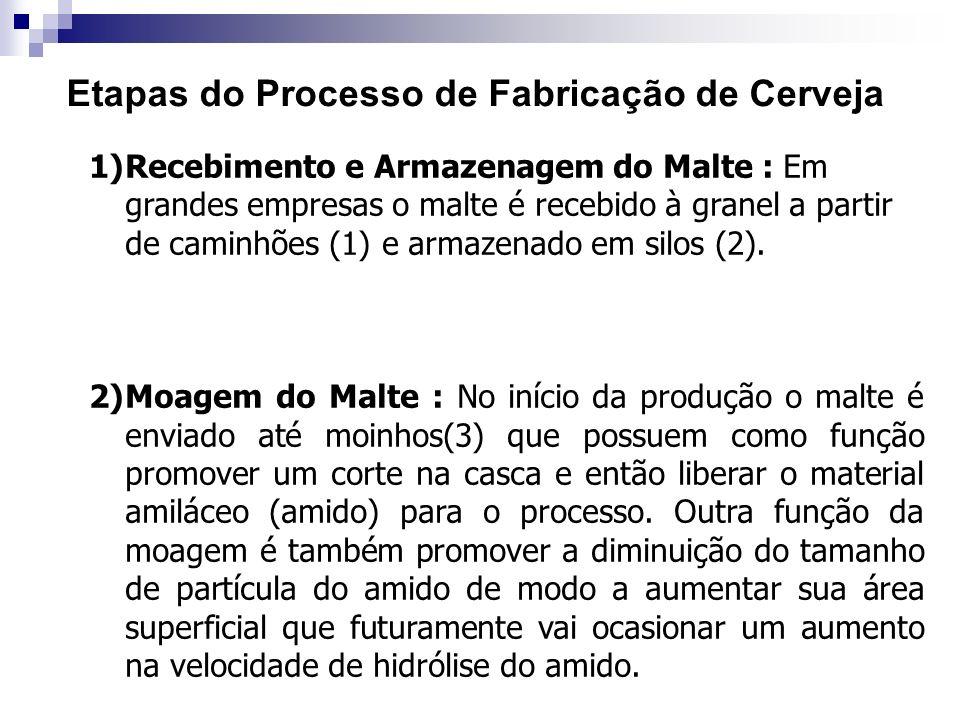 Etapas do Processo de Fabricação de Cerveja 1)Recebimento e Armazenagem do Malte : Em grandes empresas o malte é recebido à granel a partir de caminhõ