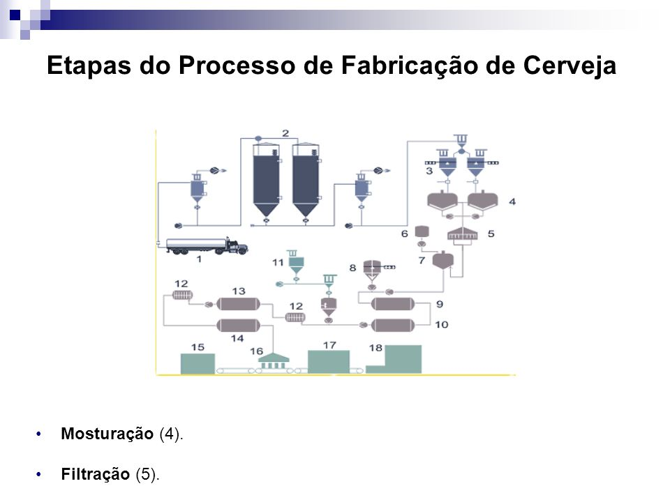 Etapas do Processo de Fabricação de Cerveja Mosturação (4). Filtração (5).