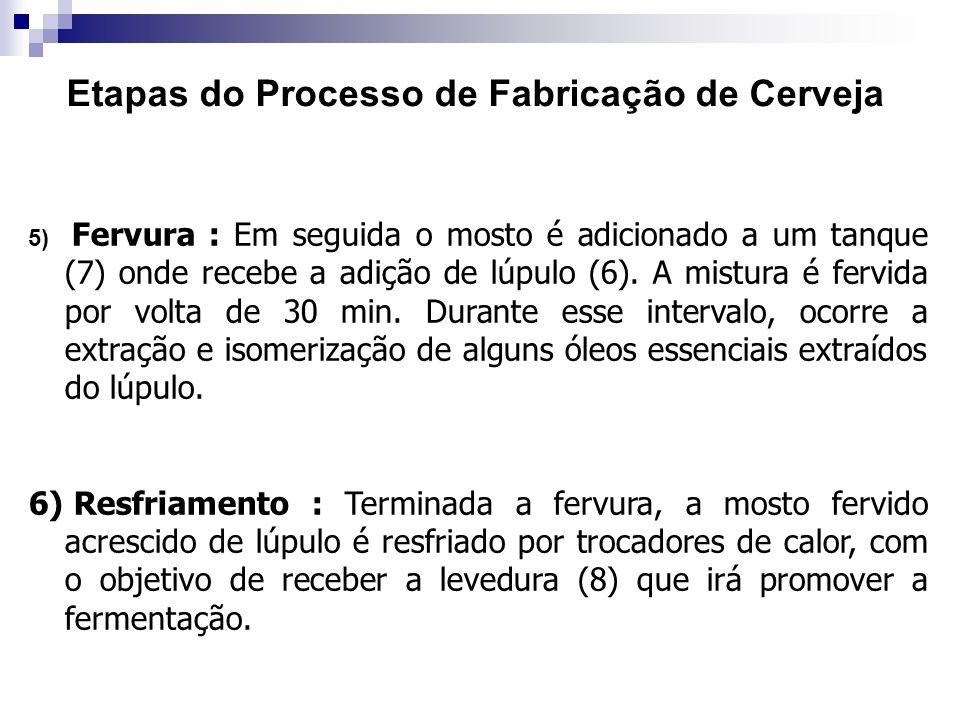 Etapas do Processo de Fabricação de Cerveja 5) Fervura : Em seguida o mosto é adicionado a um tanque (7) onde recebe a adição de lúpulo (6). A mistura