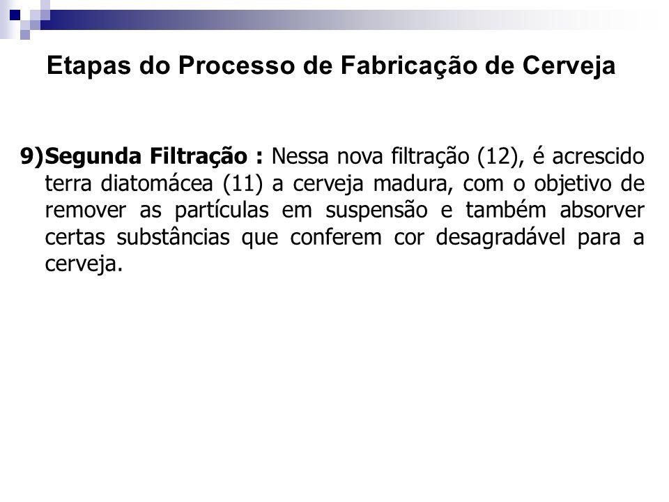 Etapas do Processo de Fabricação de Cerveja 9)Segunda Filtração : Nessa nova filtração (12), é acrescido terra diatomácea (11) a cerveja madura, com o