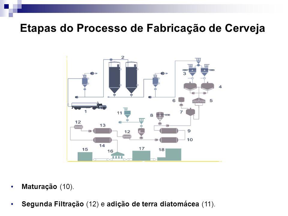 Etapas do Processo de Fabricação de Cerveja Maturação (10). Segunda Filtração (12) e adição de terra diatomácea (11).