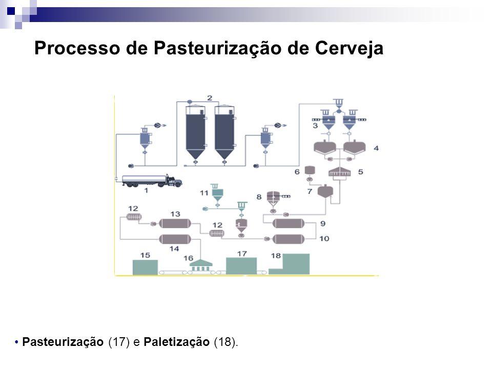 Processo de Pasteurização de Cerveja Pasteurização (17) e Paletização (18).
