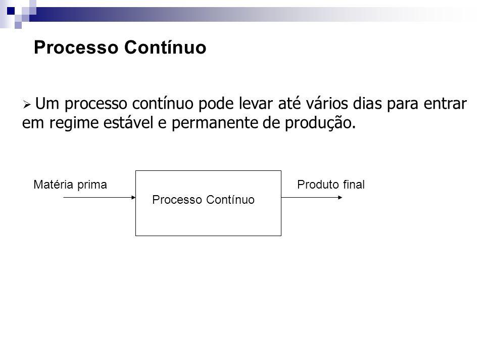 Processo Contínuo Um processo contínuo pode levar até vários dias para entrar em regime estável e permanente de produção. Processo Contínuo Matéria pr