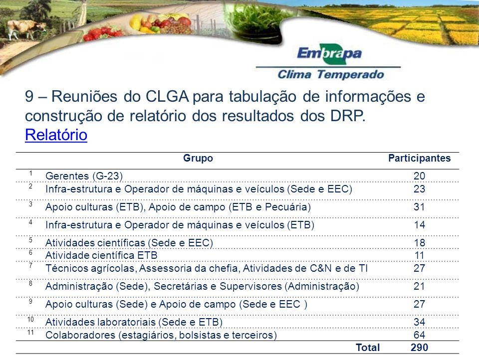 9 – Reuniões do CLGA para tabulação de informações e construção de relatório dos resultados dos DRP. Relatório GrupoParticipantes 1 Gerentes (G-23)20