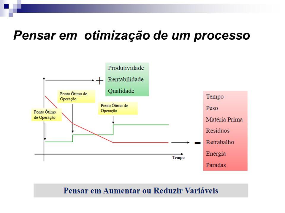 Pensar em otimização de um processo