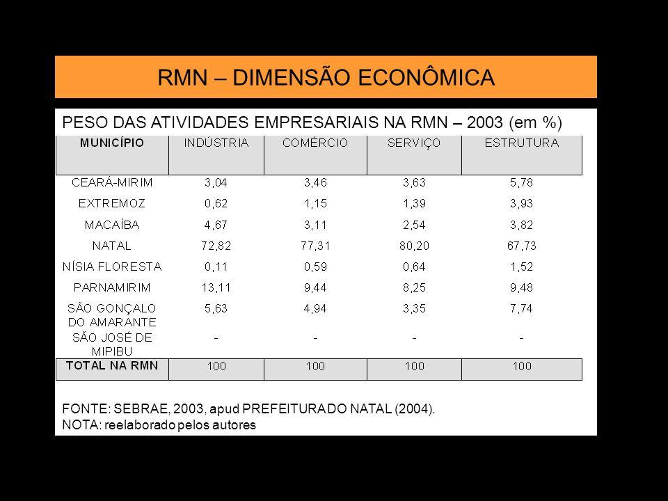 PESO DAS ATIVIDADES EMPRESARIAIS NA RMN – 2003 (em %) FONTE: SEBRAE, 2003, apud PREFEITURA DO NATAL (2004). NOTA: reelaborado pelos autores RMN – DIME