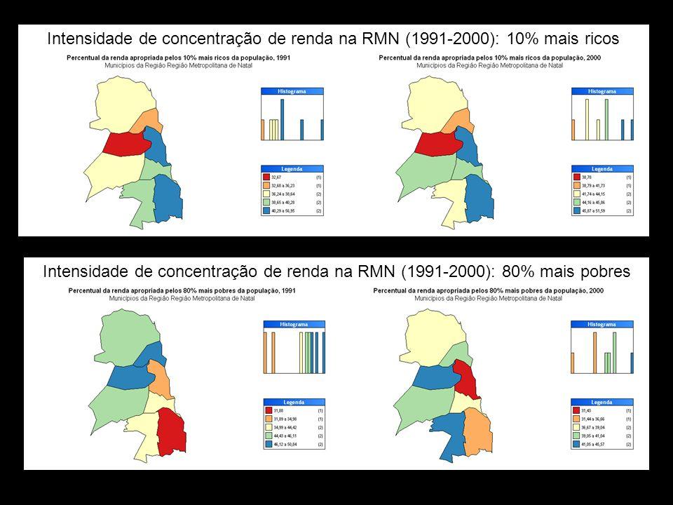 Intensidade de concentração de renda na RMN (1991-2000): 10% mais ricos Intensidade de concentração de renda na RMN (1991-2000): 80% mais pobres