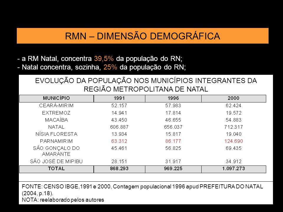 Índice Gini para renda (1991-2000) ASPECTOS SOCIO-DEMOGRÁFICOS
