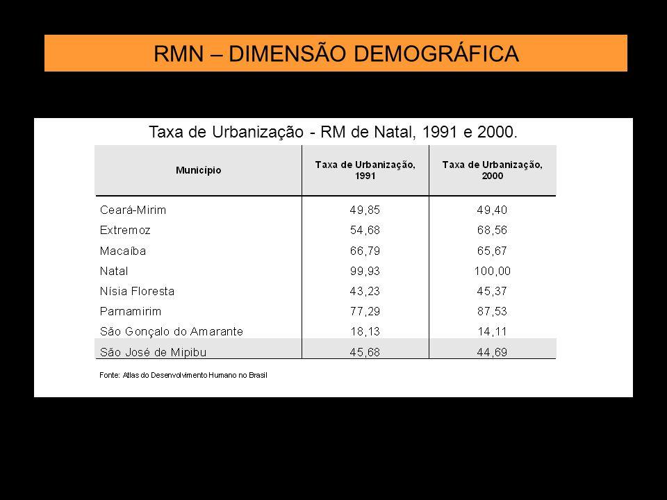 Taxa de urbanização da RMN – 1991 e 2000 Fonte:Atlas do Desenvolvimento Humano no Brasil Ceará Mirim Extremoz S.