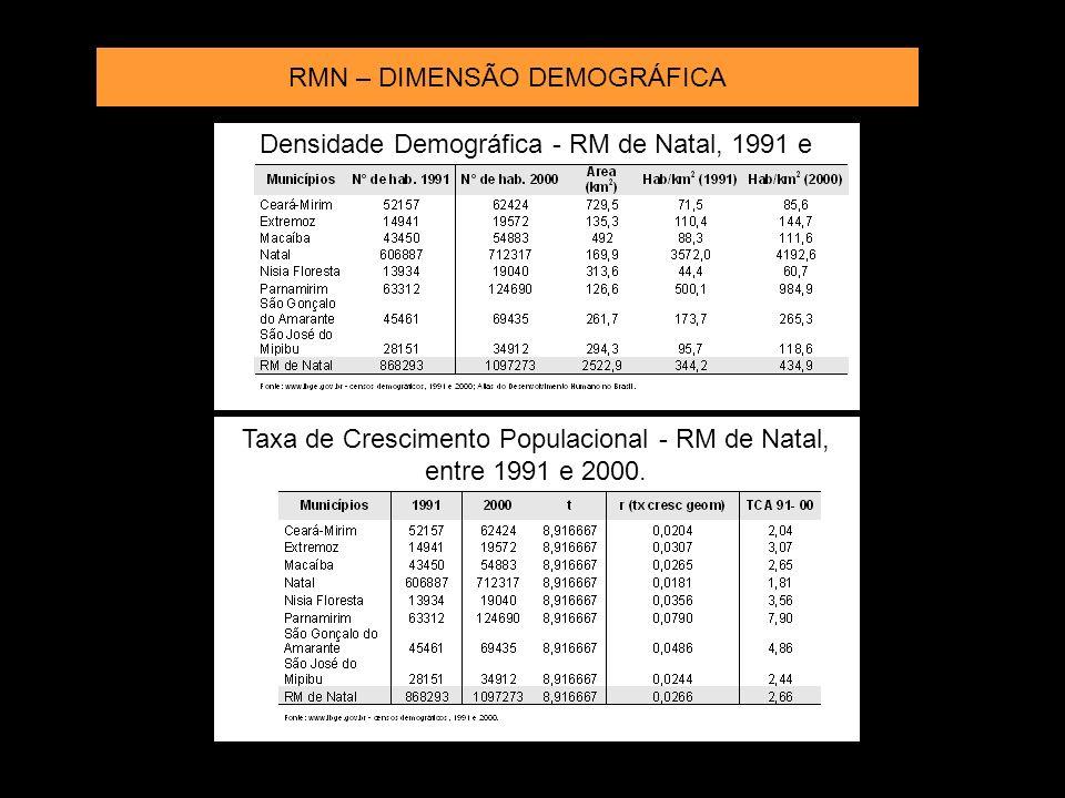 Taxa de crescimento populacional da RMN (1991-2000) Fonte: Censo IBGE Densidade Demográfica da RMN –2000 Fonte:Atlas do Desenvolvimento Humano noBrasil Ceará Mirim Extremoz S.