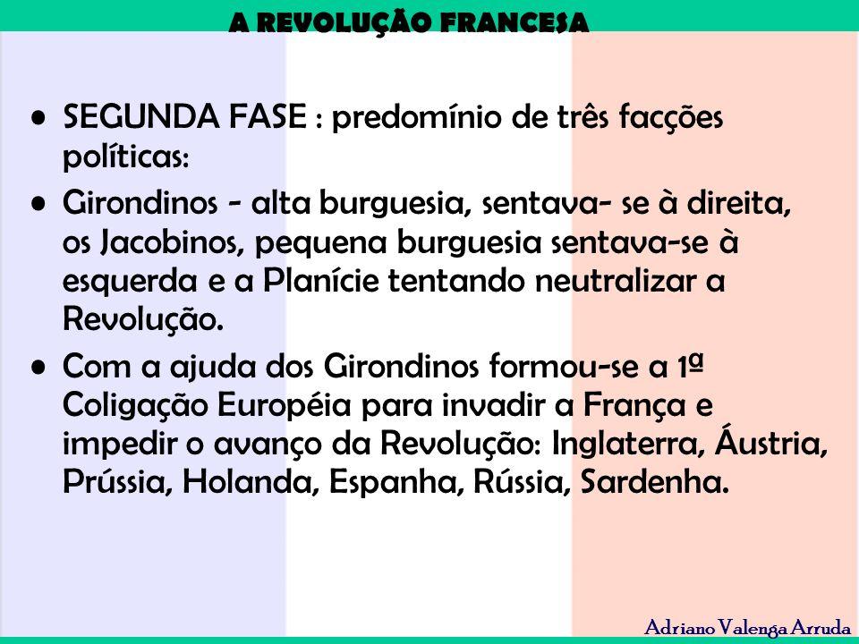 A REVOLUÇÃO FRANCESA Adriano Valenga Arruda SEGUNDA FASE : predomínio de três facções políticas: Girondinos - alta burguesia, sentava- se à direita, o