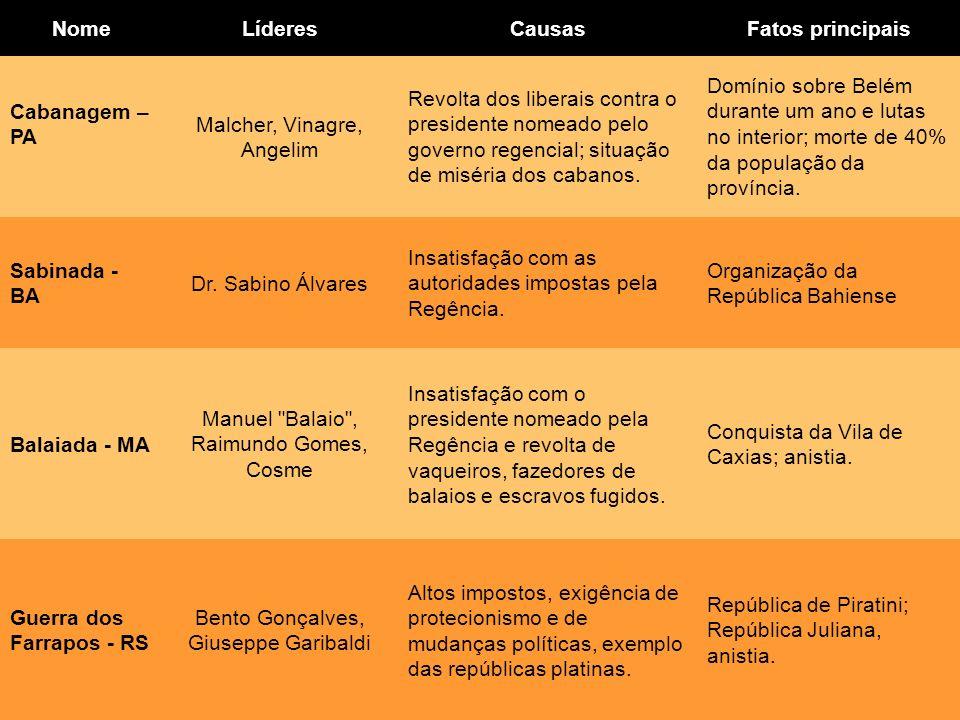Adriano Valenga Arruda NomeLíderesCausasFatos principais Cabanagem – PA Malcher, Vinagre, Angelim Revolta dos liberais contra o presidente nomeado pel
