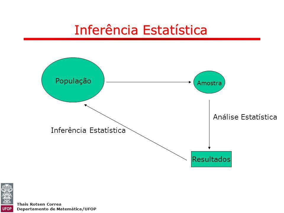 Thais Rotsen Correa Departamento de Matemática/UFOP População Amostra Inferência Estatística Resultados Análise Estatística Inferência Estatística