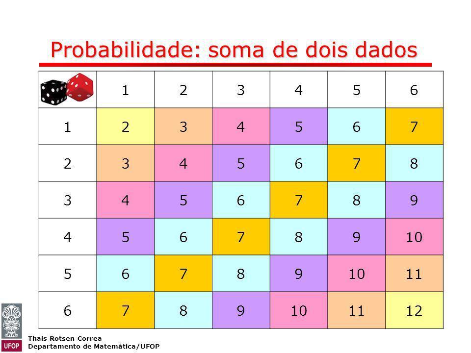 Thais Rotsen Correa Departamento de Matemática/UFOP 123456 1234567 2345678 3456789 45678910 56789 11 6789101112 Probabilidade: soma de dois dados