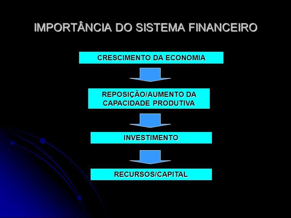 IMPORTÂNCIA DO SISTEMA FINANCEIRO POUPANÇA INTERMEDIAÇÃO FINANCEIRA RECURSOS/CAPITAL