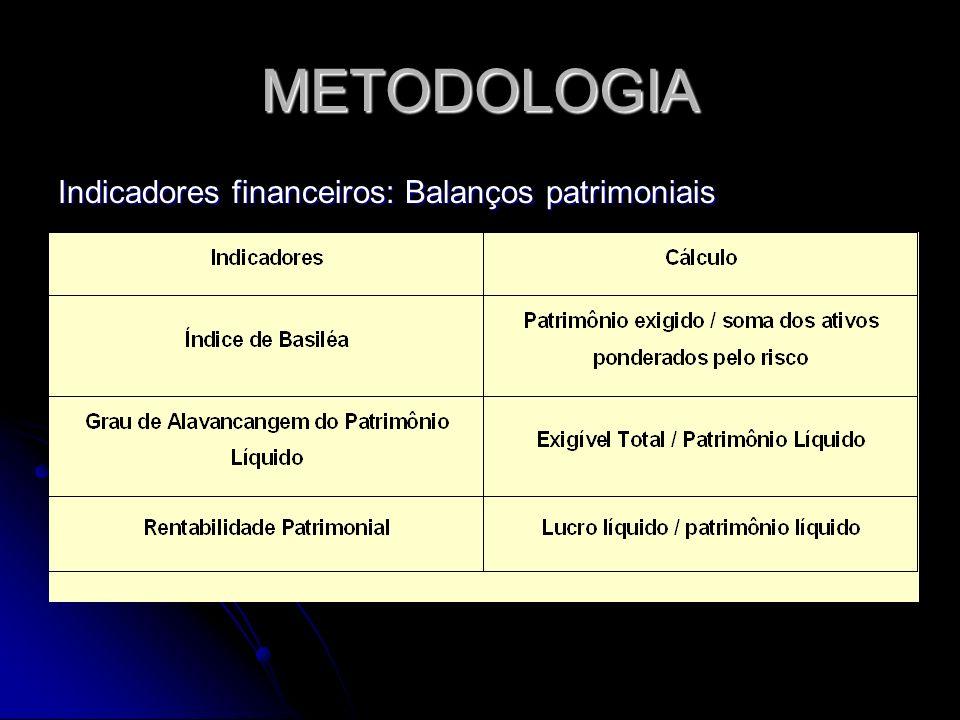 METODOLOGIA Indicadores financeiros: Balanços patrimoniais