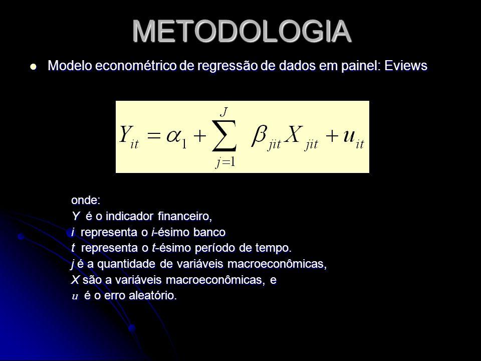 METODOLOGIA Balanços patrimoniais semestrais: julho de 1995 a dezembro de 2007 Balanços patrimoniais semestrais: julho de 1995 a dezembro de 2007 Variáveis macroeconômicas Variáveis macroeconômicas Modelo econométrico de regressão de dados em painel Modelo econométrico de regressão de dados em painel
