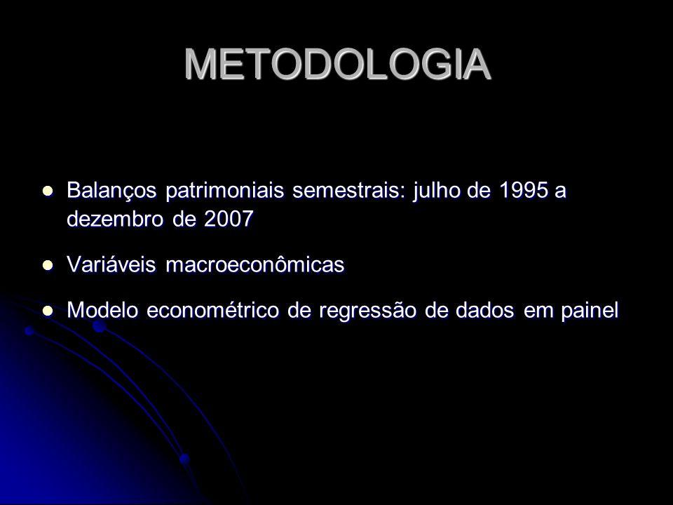 METODOLOGIA Balanços patrimoniais semestrais: julho de 1995 a dezembro de 2007 Balanços patrimoniais semestrais: julho de 1995 a dezembro de 2007 Vari