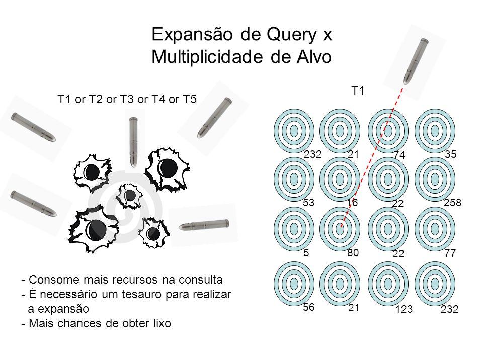 Expansão de Query x Multiplicidade de Alvo T1 or T2 or T3 or T4 or T5 - Consome mais recursos na consulta - É necessário um tesauro para realizar a ex