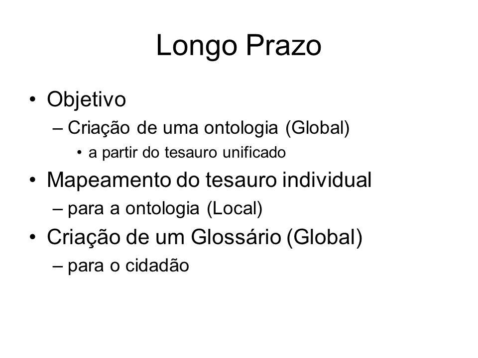 Longo Prazo Objetivo –Criação de uma ontologia (Global) a partir do tesauro unificado Mapeamento do tesauro individual –para a ontologia (Local) Criaç