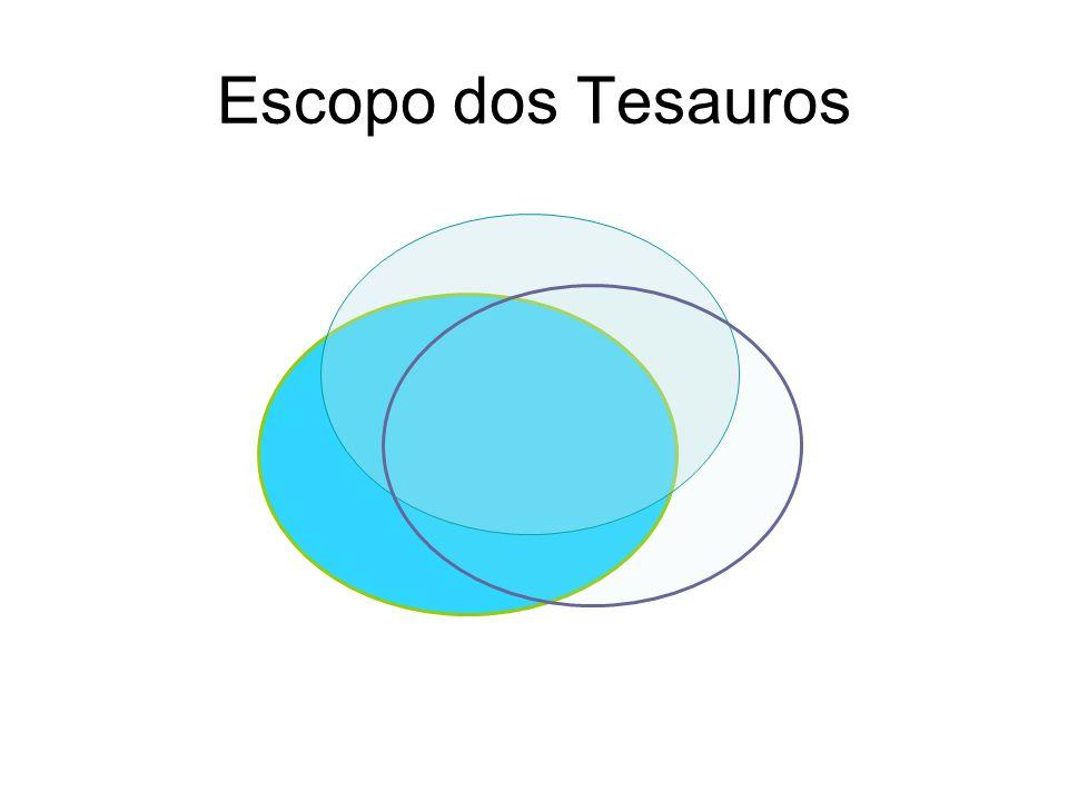 Escopo dos Tesauros