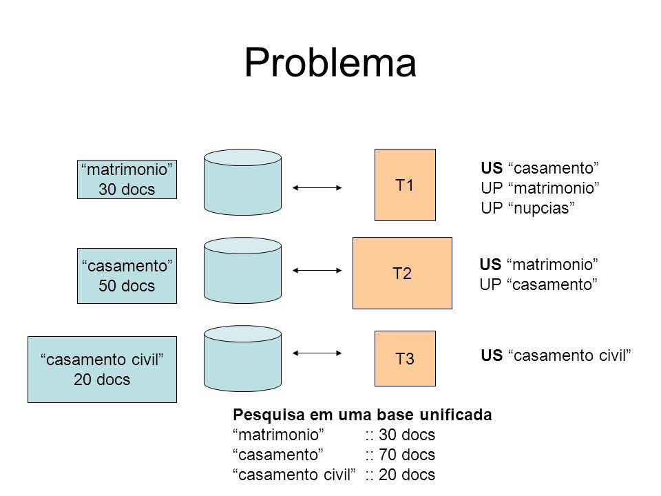 Graus de Equivalência Equivalência Exata –Significado / escopo Equivalência Inexata –+ou - Equivalência Parcial –TG ou TE Equivalência Simples-Múltiplo Não Equivalência ISO 5964-1985