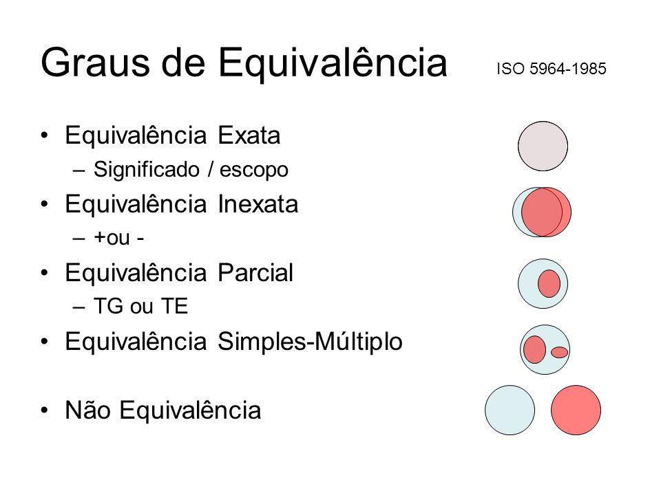 Graus de Equivalência Equivalência Exata –Significado / escopo Equivalência Inexata –+ou - Equivalência Parcial –TG ou TE Equivalência Simples-Múltipl