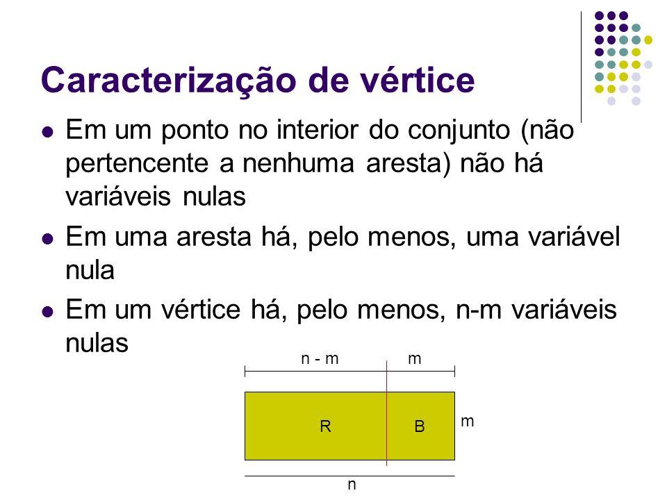 Caracterização de vértice Em um ponto no interior do conjunto (não pertencente a nenhuma aresta) não há variáveis nulas Em uma aresta há, pelo menos,