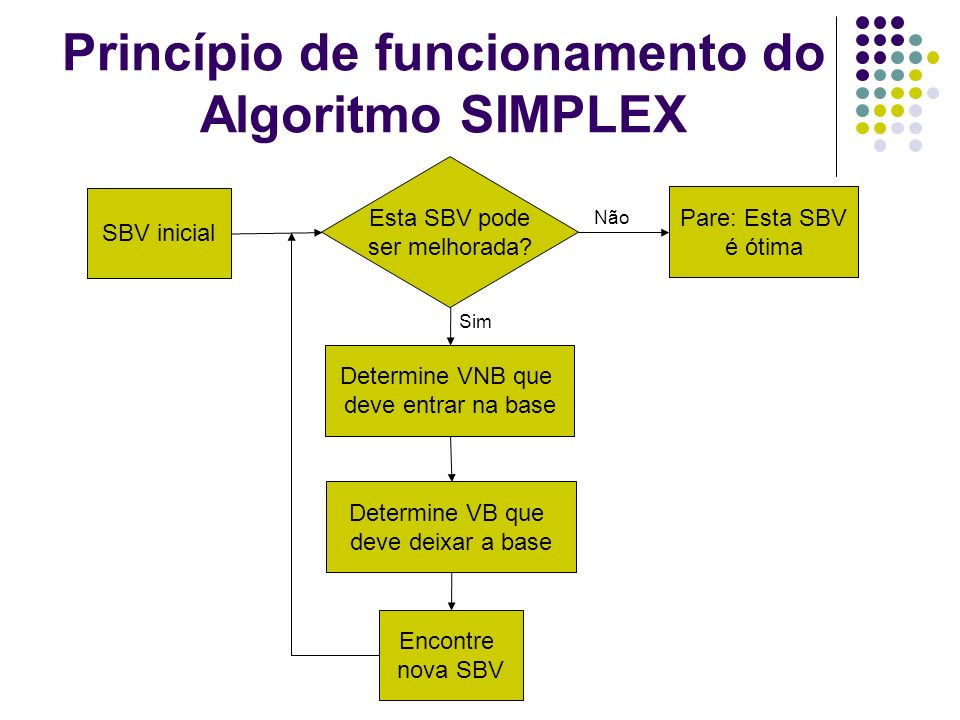 Princípio de funcionamento do Algoritmo SIMPLEX SBV inicial Determine VB que deve deixar a base Determine VNB que deve entrar na base Pare: Esta SBV é