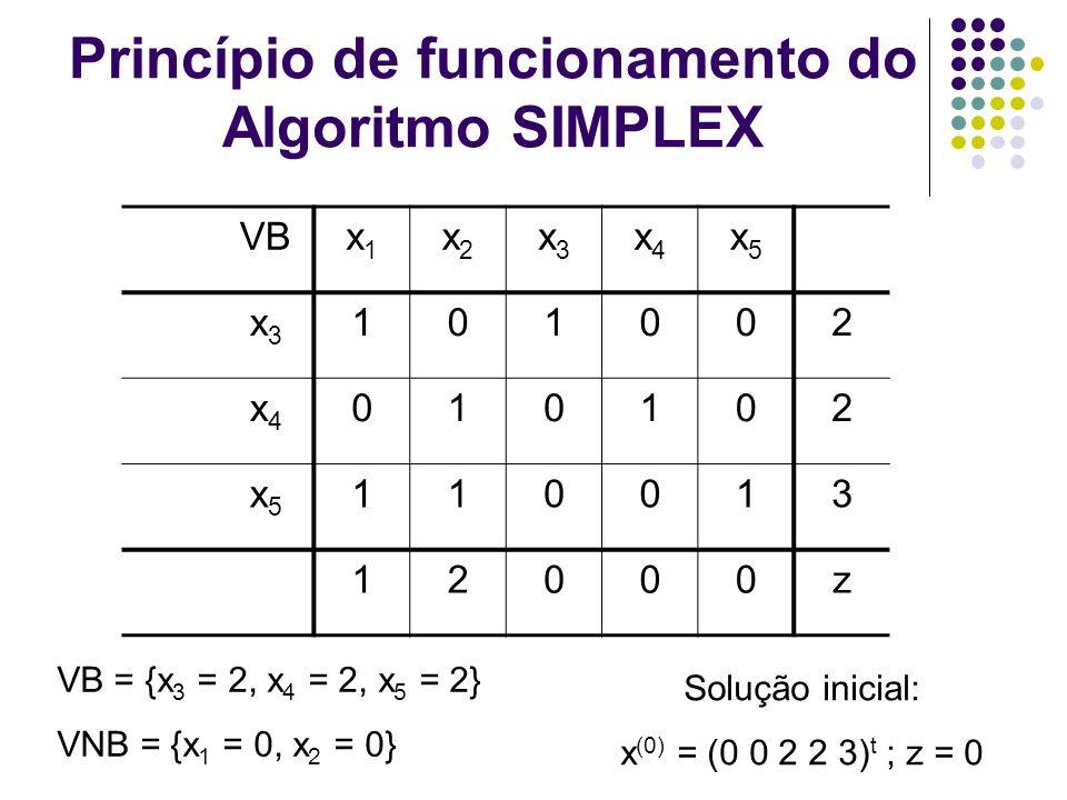 Princípio de funcionamento do Algoritmo SIMPLEX VBx1x1 x2x2 x3x3 x4x4 x5x5 x3x3 101002 x4x4 010102 x5x5 110013 12000z Solução inicial: x (0) = (0 0 2