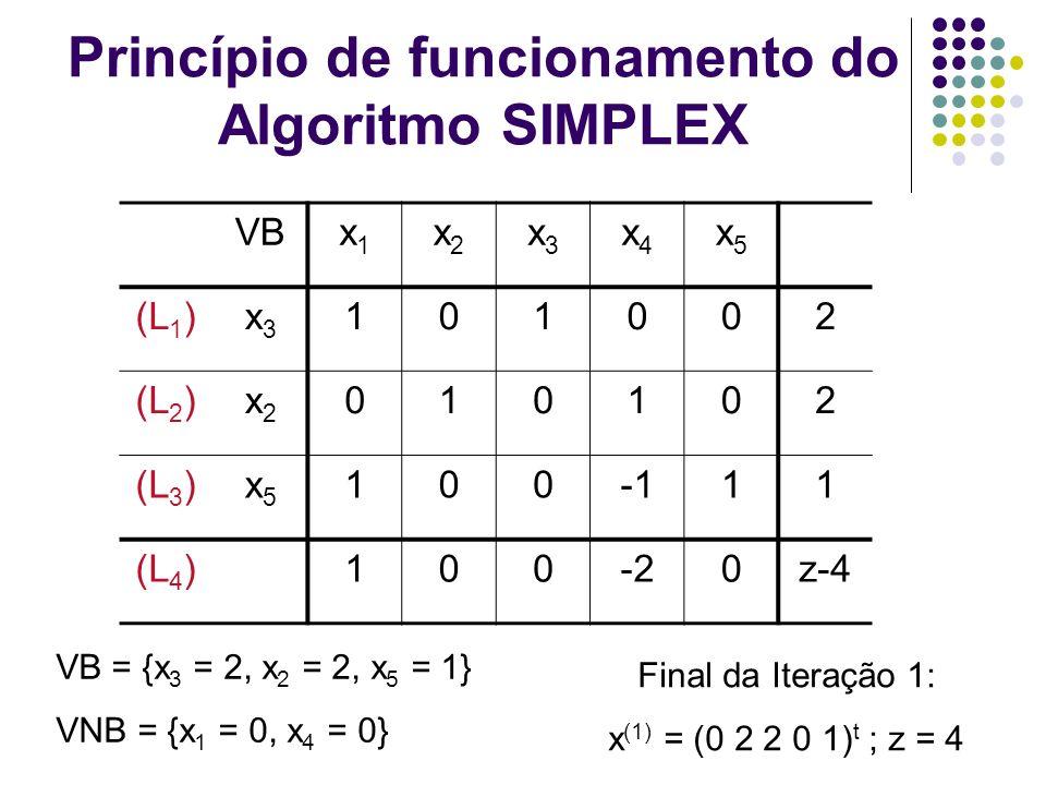 Princípio de funcionamento do Algoritmo SIMPLEX VBx1x1 x2x2 x3x3 x4x4 x5x5 (L 1 )x3x3 101002 (L 2 )x2x2 010102 (L 3 )x5x5 10011 (L 4 )100-20z-4 VB = {