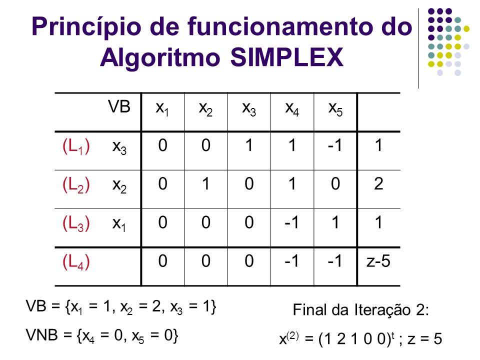 Princípio de funcionamento do Algoritmo SIMPLEX VBx1x1 x2x2 x3x3 x4x4 x5x5 (L 1 )x3x3 00111 (L 2 )x2x2 010102 (L 3 )x1x1 00011 (L 4 )000 z-5 VB = {x 1