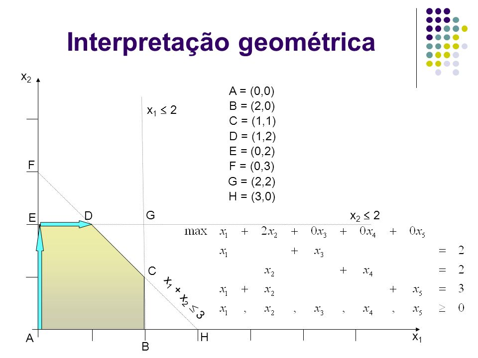 Interpretação geométrica x1x1 x2x2 x 2 2 x 1 2 x 1 + x 2 3 A B C D E F G A = (0,0) B = (2,0) C = (1,1) D = (1,2) E = (0,2) F = (0,3) G = (2,2) H = (3,