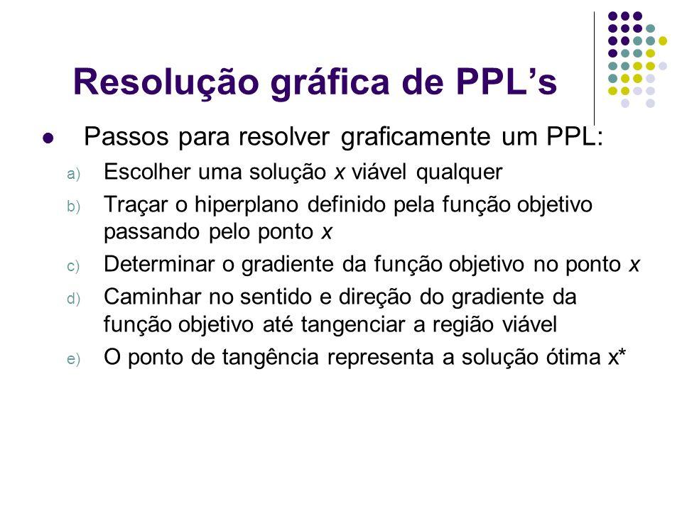 Resolução gráfica de PPLs Passos para resolver graficamente um PPL: a) Escolher uma solução x viável qualquer b) Traçar o hiperplano definido pela fun