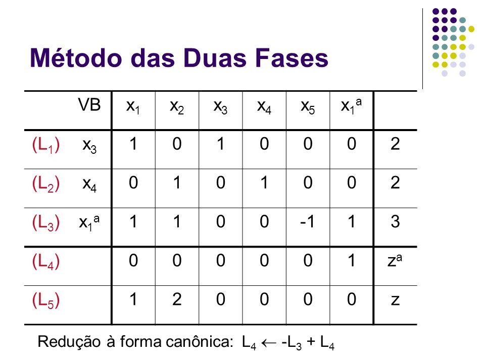 Método das Duas Fases VBx1x1 x2x2 x3x3 x4x4 x5x5 x1ax1a (L 1 )x3x3 1010002 (L 2 )x4x4 0101002 (L 3 )x1ax1a 110013 (L 4 )000001zaza (L 5 )120000z L 4 -