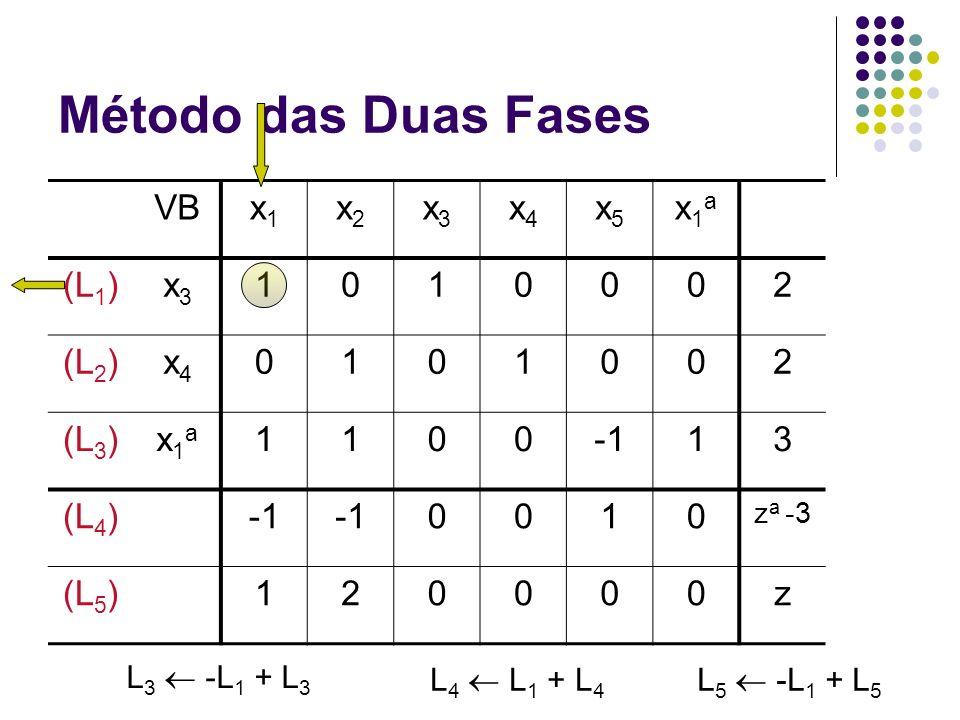 Método das Duas Fases VBx1x1 x2x2 x3x3 x4x4 x5x5 x1ax1a (L 1 )x3x3 1010002 (L 2 )x4x4 0101002 (L 3 )x1ax1a 110013 (L 4 ) 0010 z a -3 (L 5 )120000z L 3