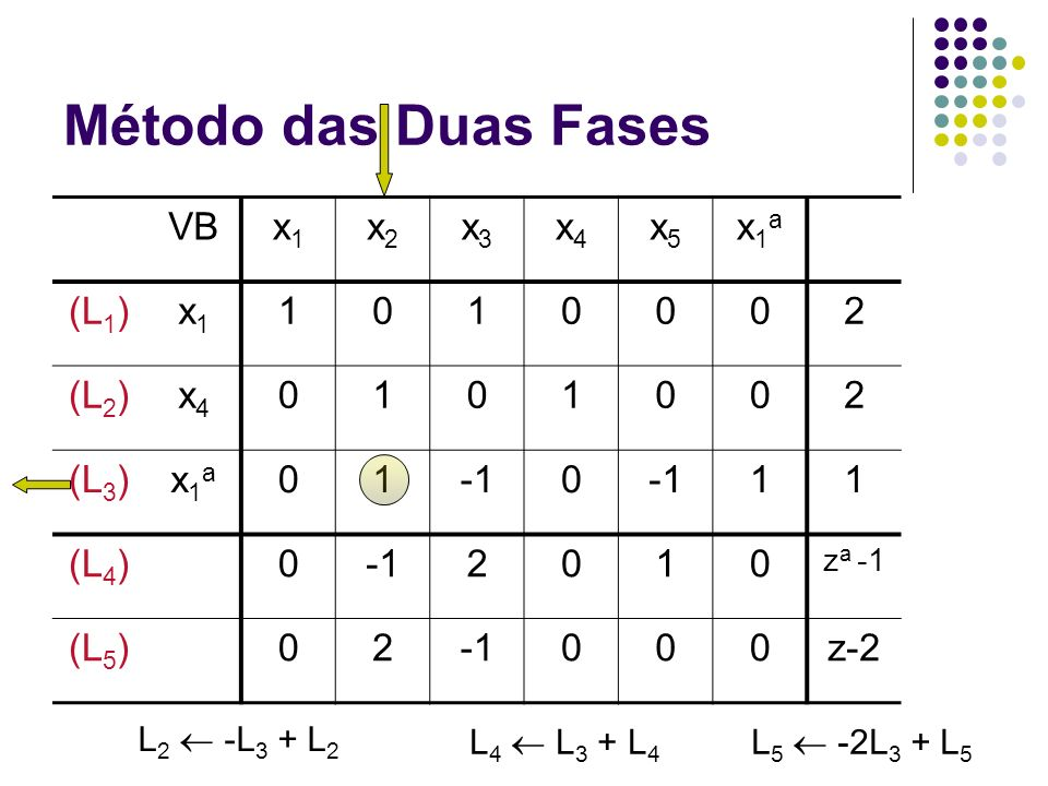 Método das Duas Fases VBx1x1 x2x2 x3x3 x4x4 x5x5 x1ax1a (L 1 )x1x1 1010002 (L 2 )x4x4 0101002 (L 3 )x1ax1a 010 11 (L 4 )02010 z a -1 (L 5 )02000z-2 L
