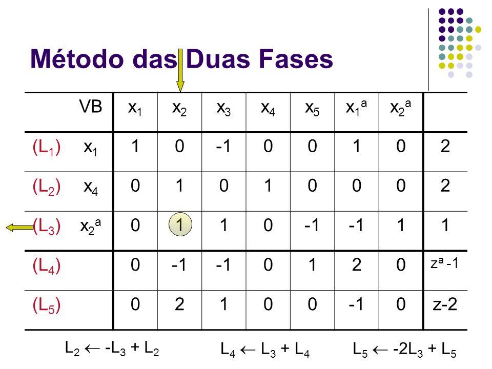 Método das Duas Fases VBx1x1 x2x2 x3x3 x4x4 x5x5 x1ax1a x2ax2a (L 1 )x1x1 1000102 (L 2 )x4x4 01010002 (L 3 )x2ax2a 0110 11 (L 4 )0 0120 z a -1 (L 5 )0