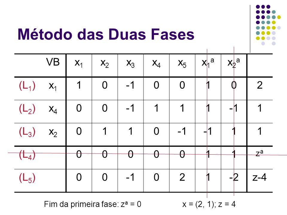 Método das Duas Fases VBx1x1 x2x2 x3x3 x4x4 x5x5 x1ax1a x2ax2a (L 1 )x1x1 1000102 (L 2 )x4x4 00111 1 (L 3 )x2x2 0110 11 (L 4 )0000011 zaza (L 5 )00021