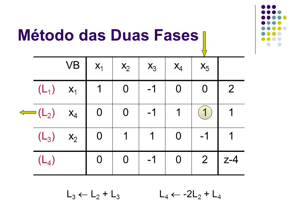 Método das Duas Fases VBx1x1 x2x2 x3x3 x4x4 x5x5 (L 1 )x1x1 10002 (L 2 )x4x4 00111 (L 3 )x2x2 01101 (L 4 )0002z-4 L 4 -2L 2 + L 4 L 3 L 2 + L 3