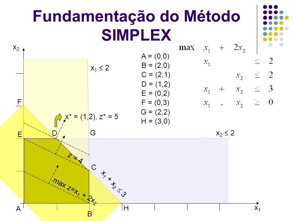 Princípio de funcionamento do Algoritmo SIMPLEX VBx1x1 x2x2 x3x3 x4x4 x5x5 (L 1 )x3x3 00111 (L 2 )x2x2 010102 (L 3 )x1x1 00011 (L 4 )000 z-5 VB = {x 1 = 1, x 2 = 2, x 3 = 1} VNB = {x 4 = 0, x 5 = 0} Final da Iteração 2: x (2) = (1 2 1 0 0) t ; z = 5