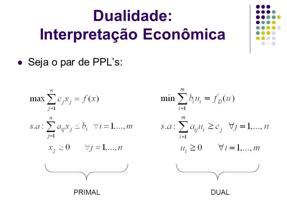 Dualidade: Interpretação Econômica Seja o par de PPLs: PRIMALDUAL