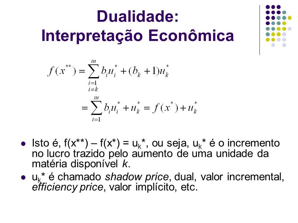 Dualidade: Interpretação Econômica Isto é, f(x**) – f(x*) = u k *, ou seja, u k * é o incremento no lucro trazido pelo aumento de uma unidade da matér