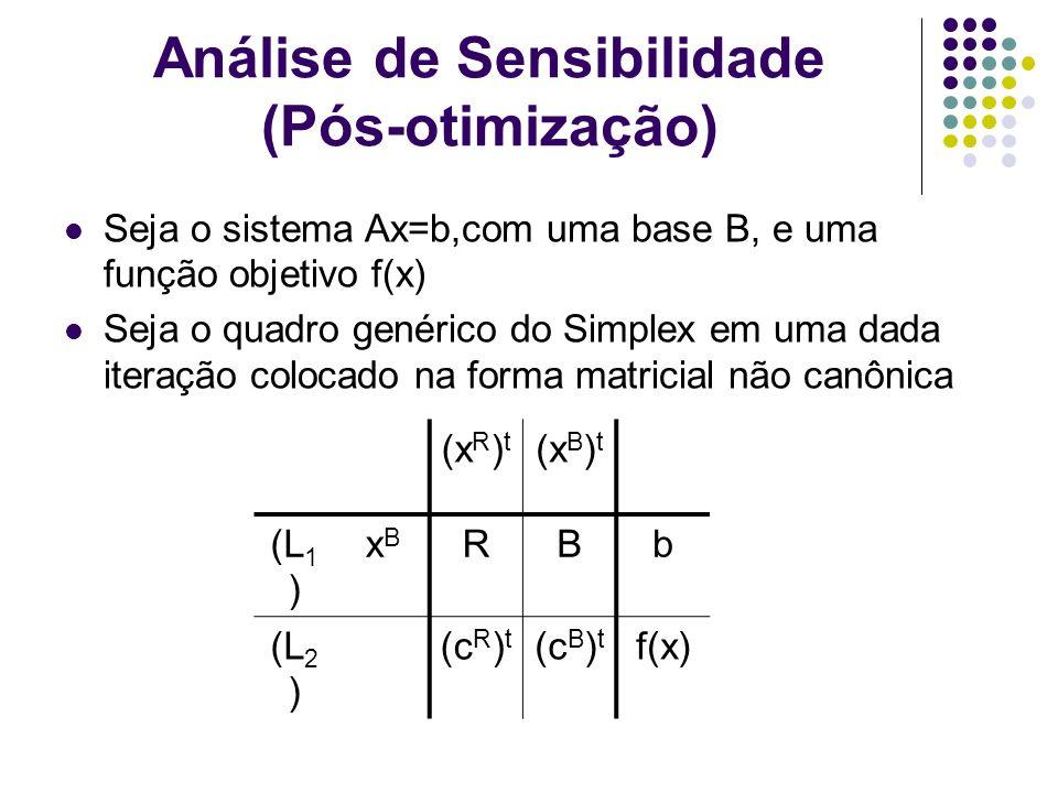 Análise de Sensibilidade (Pós-otimização) Seja o sistema Ax=b,com uma base B, e uma função objetivo f(x) Seja o quadro genérico do Simplex em uma dada