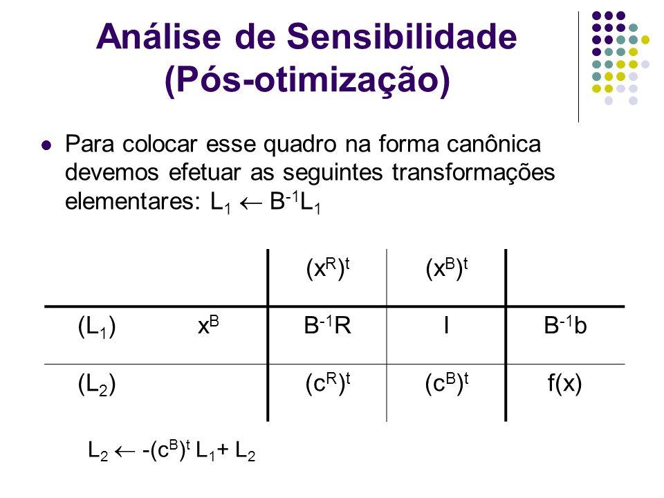 Análise de Sensibilidade (Pós-otimização) Para colocar esse quadro na forma canônica devemos efetuar as seguintes transformações elementares: L 1 B -1
