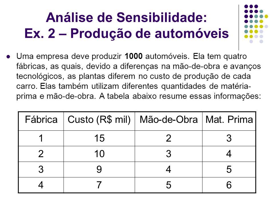 Análise de Sensibilidade: Ex. 2 – Produção de automóveis Uma empresa deve produzir 1000 automóveis. Ela tem quatro fábricas, as quais, devido a difere